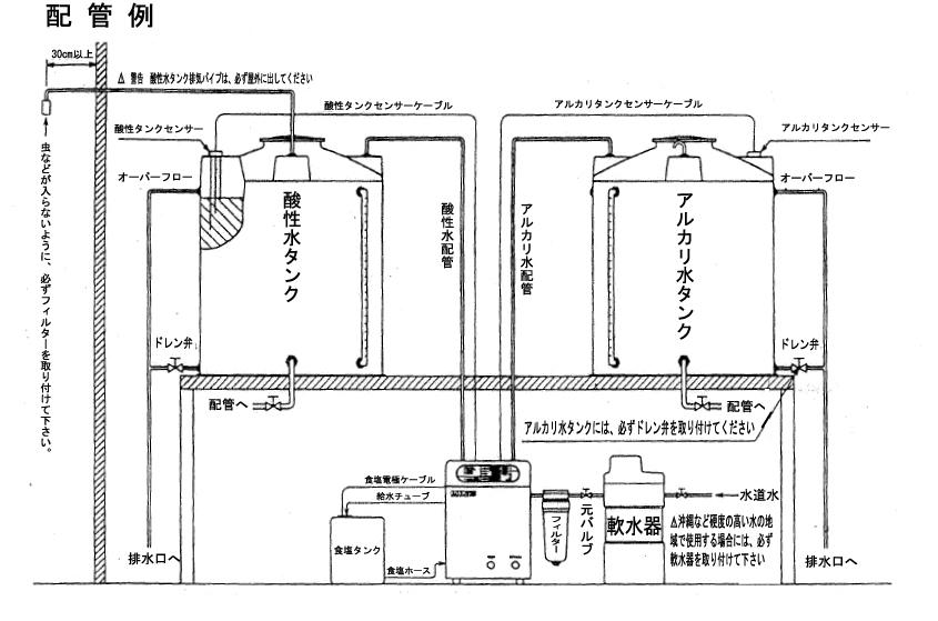強電解水生成器 CXM1500〜